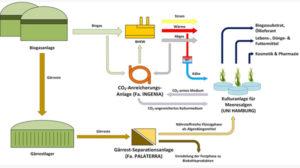 Schematische Darstellung damit die Biogasanlage und die Nutzung der Abprodukte optimal funktioniert (Foto: Dr. Stefan Sebök)